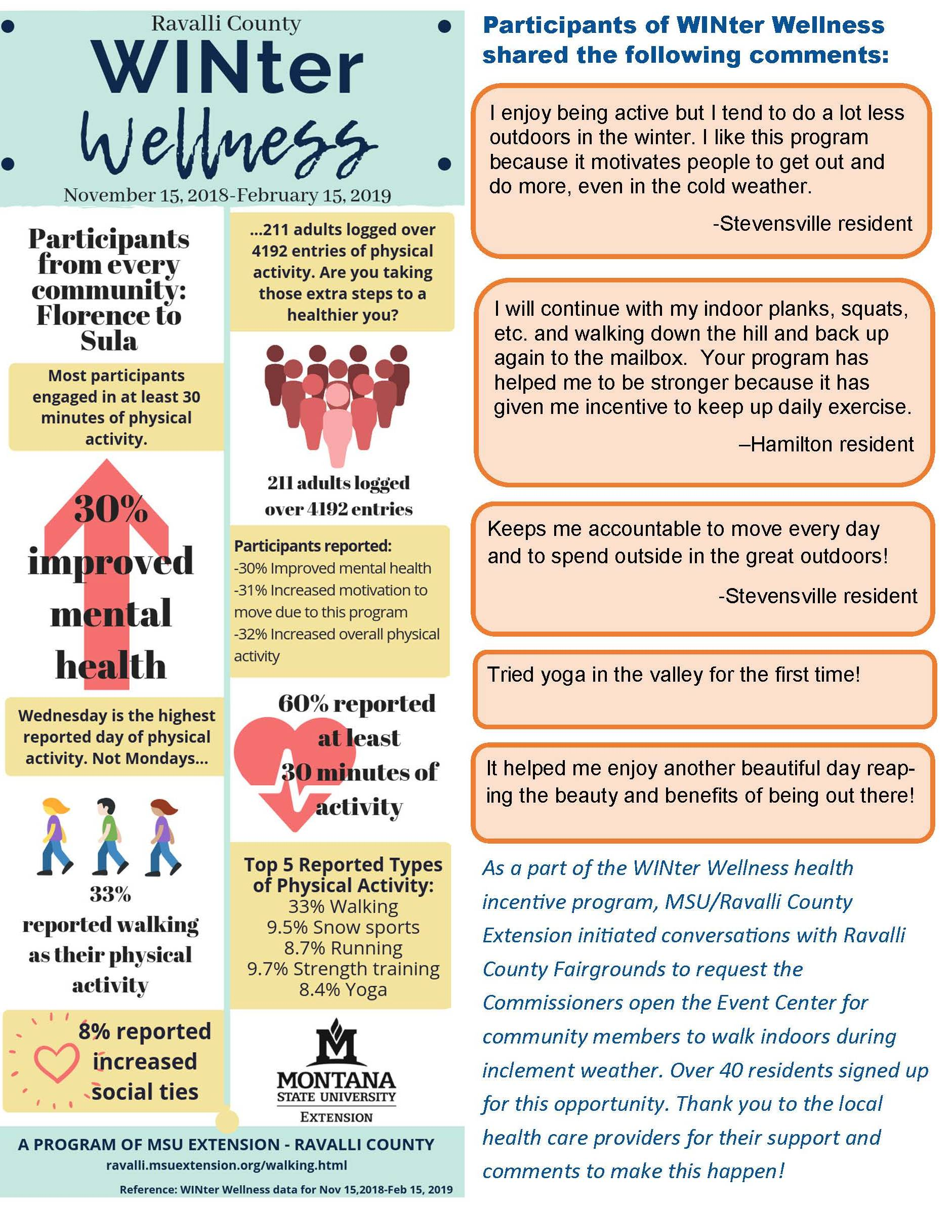 Impacts from Winter Wellness